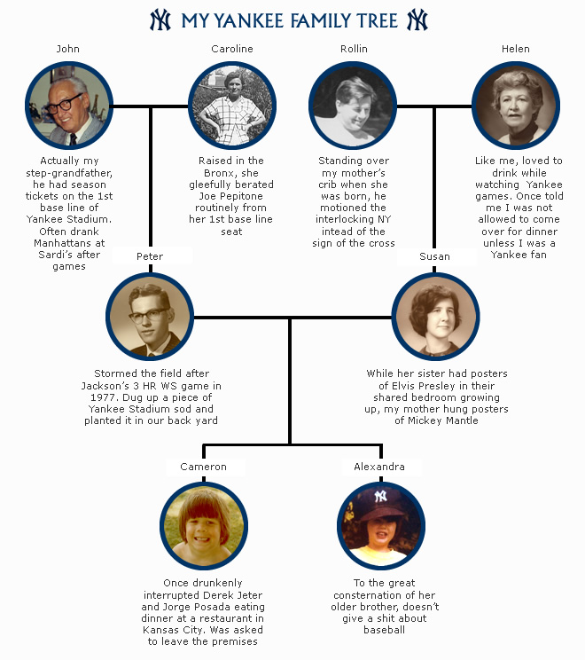 My Yankee Family Tree
