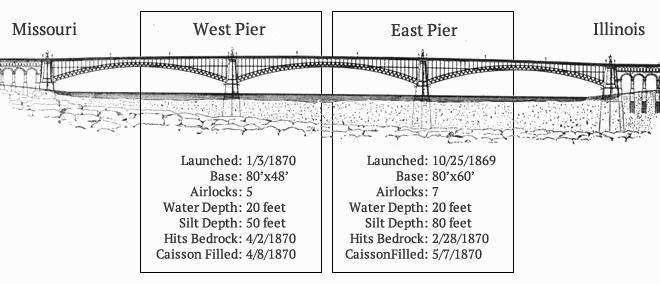 Eads Bridge Diagram